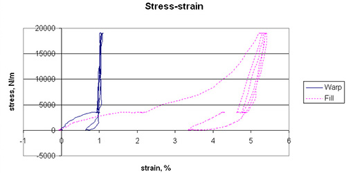 membrane-testing-2